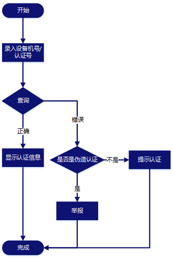 认证机机号和认证号查询服务
